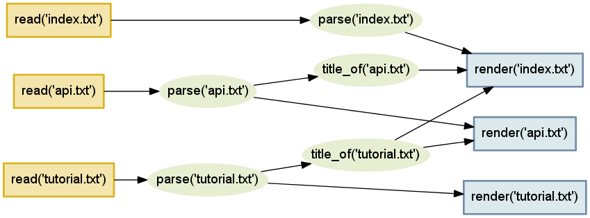 Figure 4.4 - The complete set of relationships between our input files and our HTML outputs.
