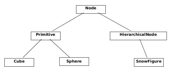 Figure 13.2 - Hierarchy of `Node` subclasses