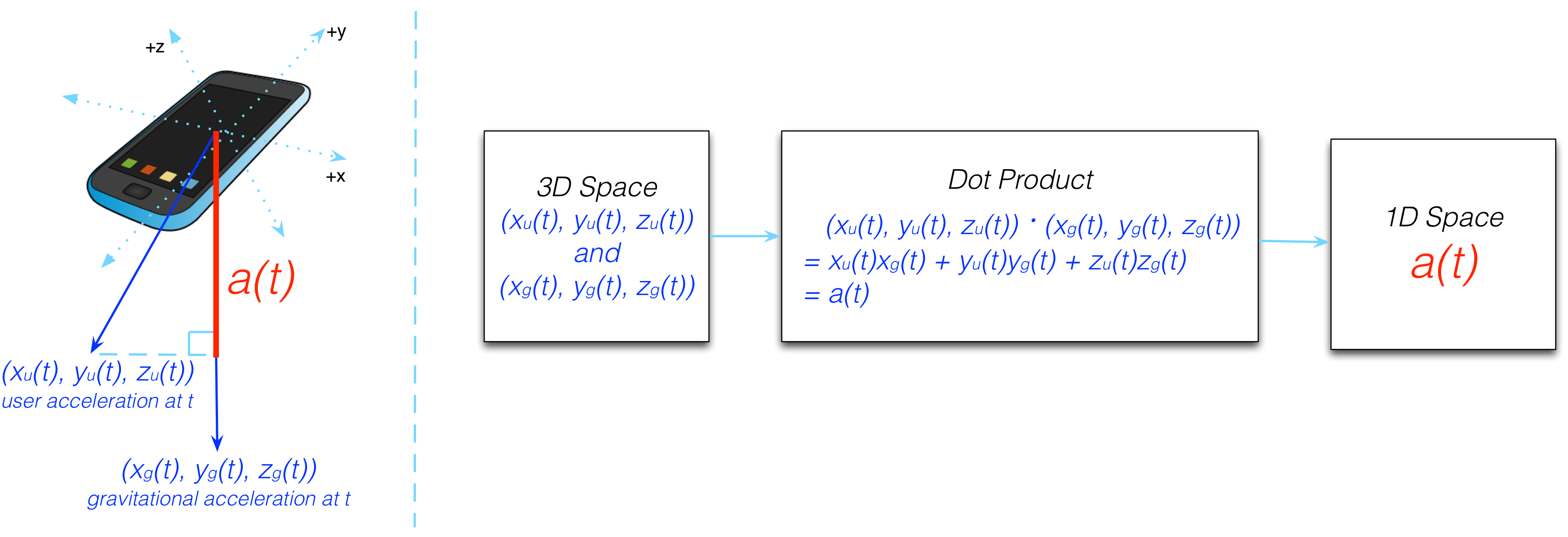 Figure 16.10 - The dot product