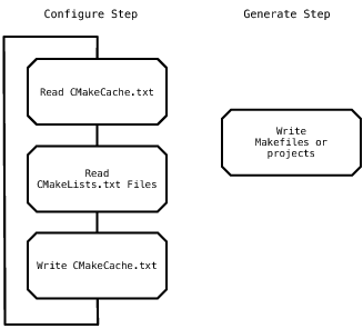 [Overview of the CMake Process]