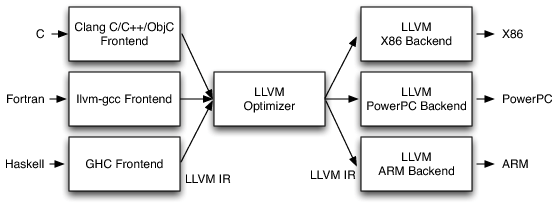 [LLVM's Implementation of the Three-Phase Design]