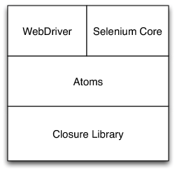 [Layers of Selenium Javascript Library]
