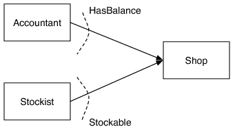 [Shop Implements HasBalance and Stockable]