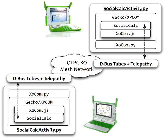 [OLPC Implementation]