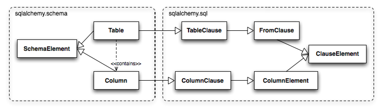 The dual lives of Table and Column