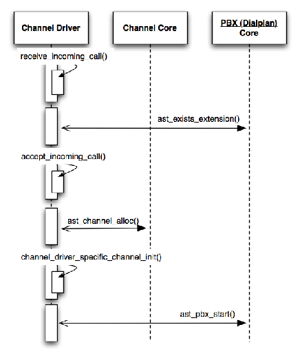 The Architecture of Open Source Applications: Asterisk