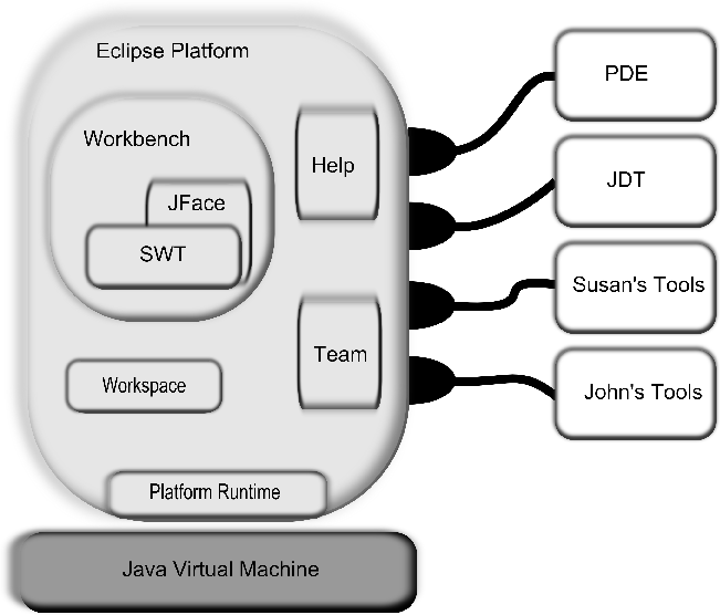 The Architecture Of Open Source Applications  Eclipse