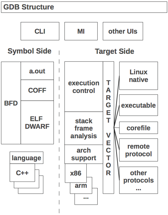 The Architecture Of Open Source Applications Volume 2 Gdb